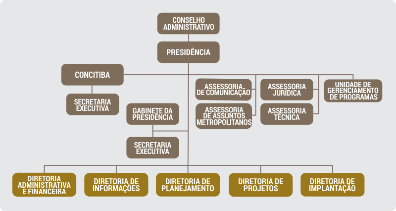 Organograma do IPPUC