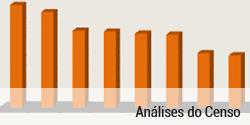análises do censo